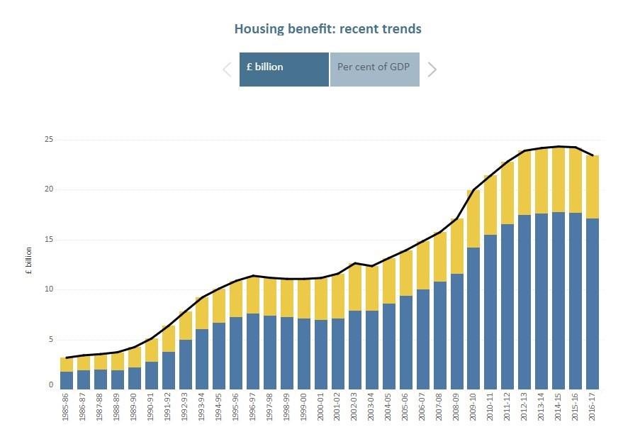 HousingBenRecentTrends